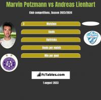 Marvin Potzmann vs Andreas Lienhart h2h player stats