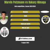 Marvin Potzmann vs Bakary Nimaga h2h player stats