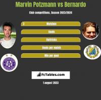 Marvin Potzmann vs Bernardo h2h player stats