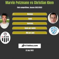 Marvin Potzmann vs Christian Klem h2h player stats