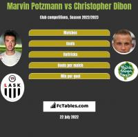 Marvin Potzmann vs Christopher Dibon h2h player stats