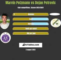 Marvin Potzmann vs Dejan Petrovic h2h player stats