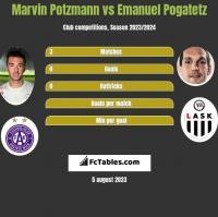 Marvin Potzmann vs Emanuel Pogatetz h2h player stats