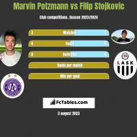 Marvin Potzmann vs Filip Stojkovic h2h player stats