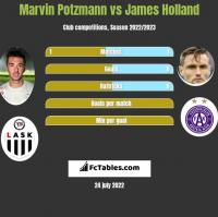 Marvin Potzmann vs James Holland h2h player stats