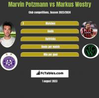 Marvin Potzmann vs Markus Wostry h2h player stats