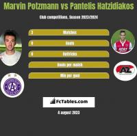 Marvin Potzmann vs Pantelis Hatzidiakos h2h player stats