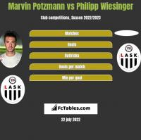 Marvin Potzmann vs Philipp Wiesinger h2h player stats