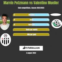 Marvin Potzmann vs Valentino Mueller h2h player stats
