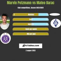 Marvin Potzmann vs Mateo Barac h2h player stats