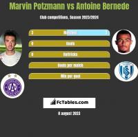Marvin Potzmann vs Antoine Bernede h2h player stats