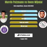 Marvin Potzmann vs Owen Wijndal h2h player stats