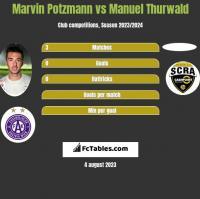 Marvin Potzmann vs Manuel Thurwald h2h player stats