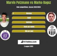 Marvin Potzmann vs Marko Raguz h2h player stats