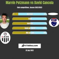 Marvin Potzmann vs David Cancola h2h player stats