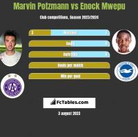 Marvin Potzmann vs Enock Mwepu h2h player stats