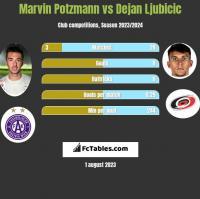 Marvin Potzmann vs Dejan Ljubicic h2h player stats
