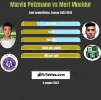 Marvin Potzmann vs Mert Mueldur h2h player stats