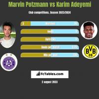 Marvin Potzmann vs Karim Adeyemi h2h player stats