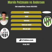 Marvin Potzmann vs Anderson h2h player stats