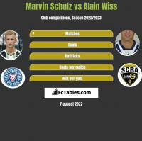 Marvin Schulz vs Alain Wiss h2h player stats