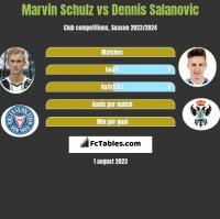 Marvin Schulz vs Dennis Salanovic h2h player stats