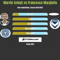 Marvin Schulz vs Francesco Margiotta h2h player stats