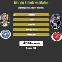 Marvin Schulz vs Matos h2h player stats