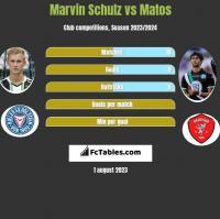 Marvin Schulz vs Matos h2h player stats