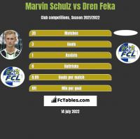 Marvin Schulz vs Dren Feka h2h player stats