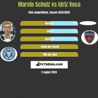 Marvin Schulz vs Idriz Voca h2h player stats