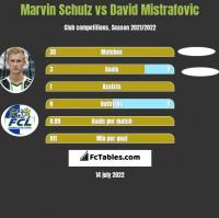 Marvin Schulz vs David Mistrafovic h2h player stats
