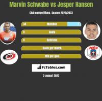 Marvin Schwabe vs Jesper Hansen h2h player stats