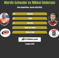 Marvin Schwabe vs Mikkel Andersen h2h player stats