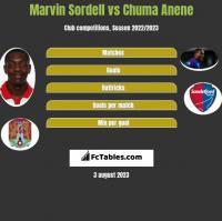 Marvin Sordell vs Chuma Anene h2h player stats