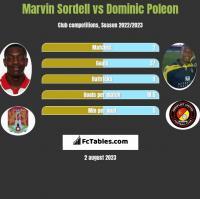 Marvin Sordell vs Dominic Poleon h2h player stats
