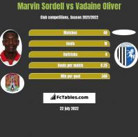 Marvin Sordell vs Vadaine Oliver h2h player stats