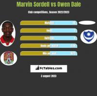 Marvin Sordell vs Owen Dale h2h player stats