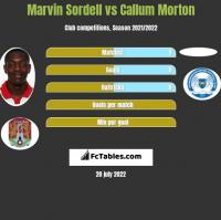 Marvin Sordell vs Callum Morton h2h player stats
