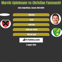 Marvin Spielmann vs Christian Fassnacht h2h player stats