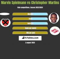 Marvin Spielmann vs Christopher Martins h2h player stats