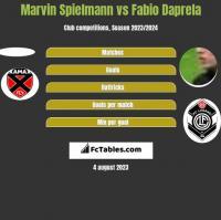 Marvin Spielmann vs Fabio Daprela h2h player stats