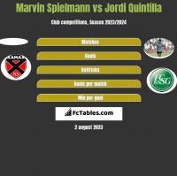 Marvin Spielmann vs Jordi Quintilla h2h player stats