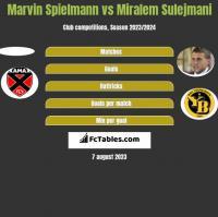 Marvin Spielmann vs Miralem Sulejmani h2h player stats