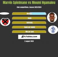 Marvin Spielmann vs Moumi Ngamaleu h2h player stats