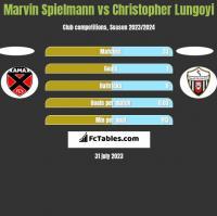 Marvin Spielmann vs Christopher Lungoyi h2h player stats