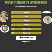 Marvin Stefaniak vs Bryan Henning h2h player stats