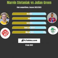 Marvin Stefaniak vs Julian Green h2h player stats