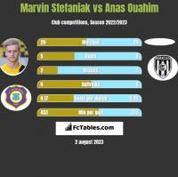 Marvin Stefaniak vs Anas Ouahim h2h player stats