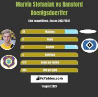 Marvin Stefaniak vs Ransford Koenigsdoerffer h2h player stats